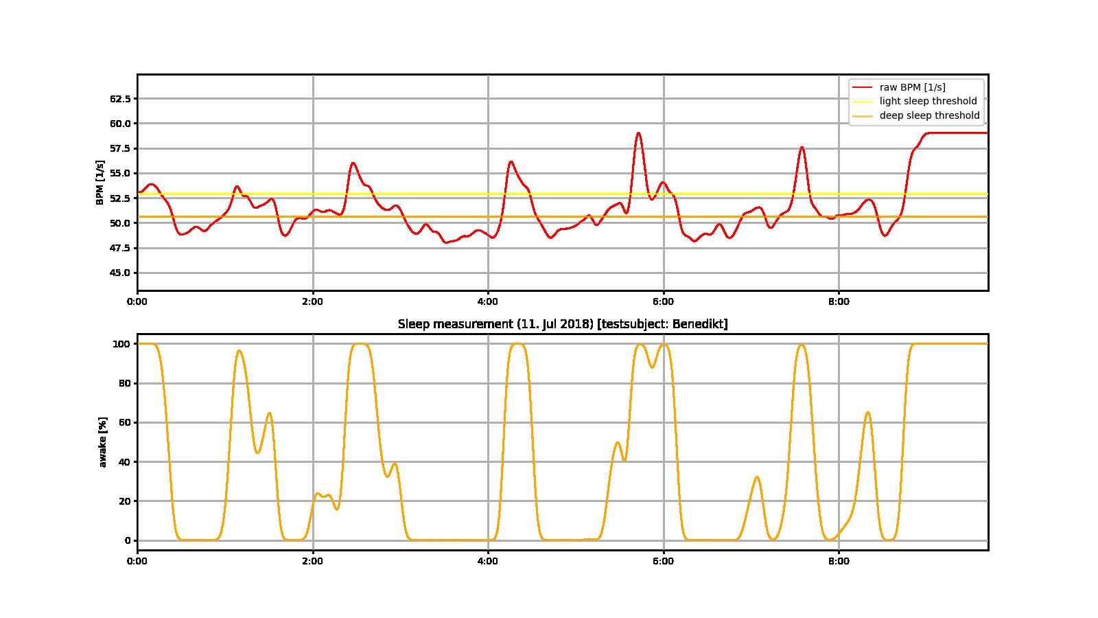 D_data-sensor02-1-bpm_sleep
