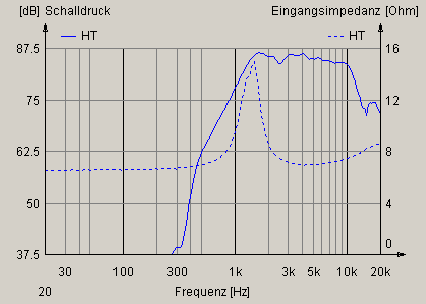 Frequency Response Tweeter