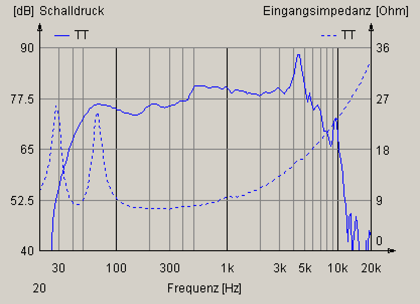 Frequency Response Subwoofer